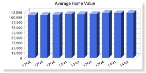 avg-home-value-300x150 city